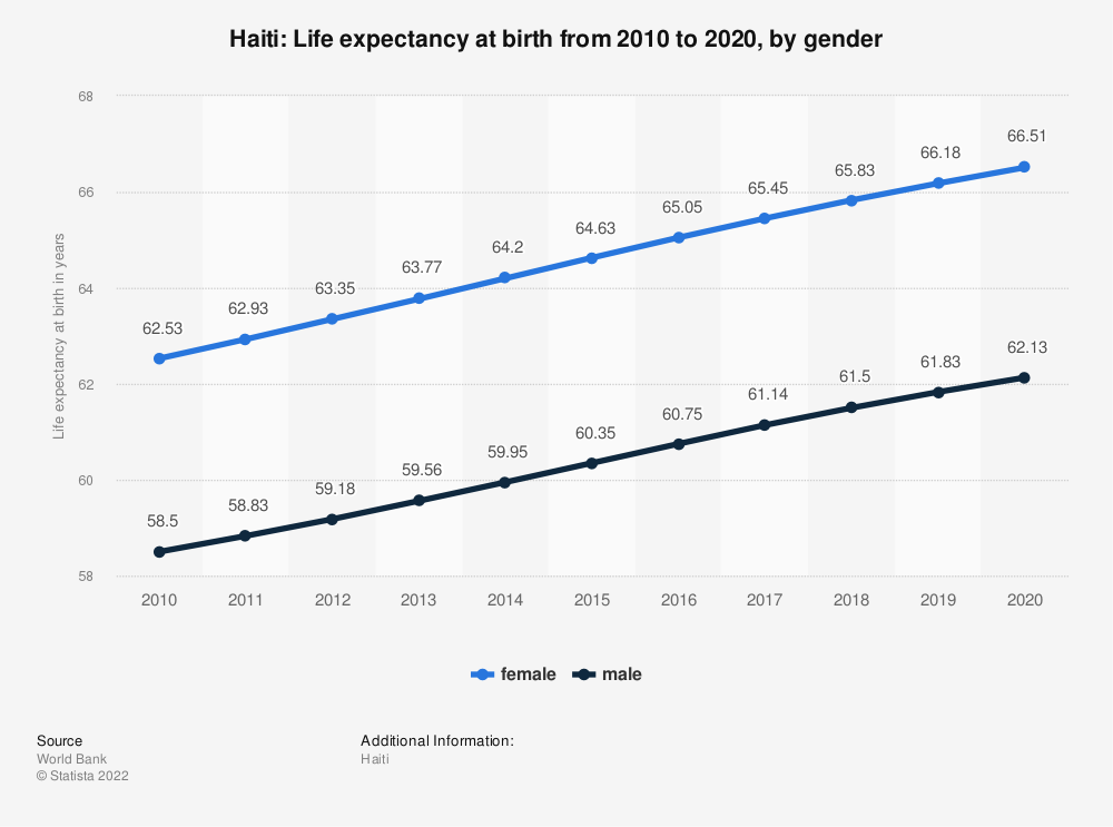 Statistic: Haiti: Life expectancy at birth from 2006 to 2016, by gender | Statista