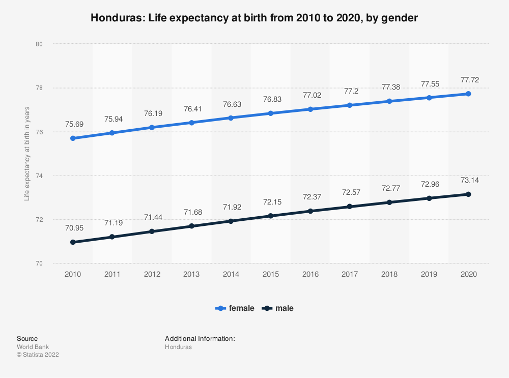 Statistic: Honduras: Life expectancy at birth from 2007 to 2017, by gender | Statista