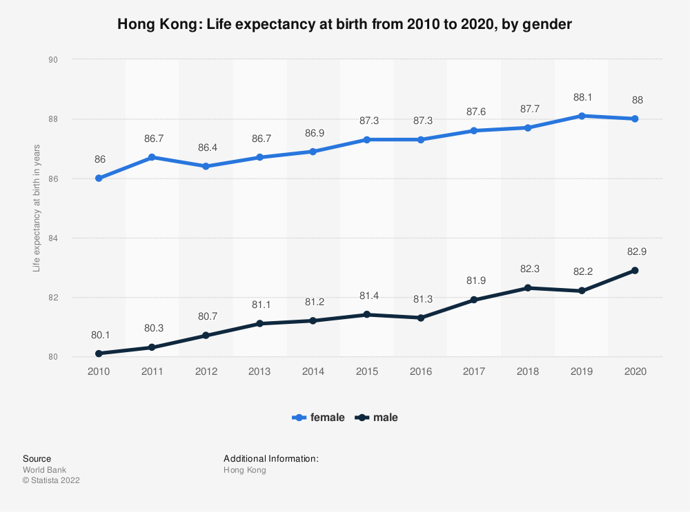 Statistic: Hong Kong: Life expectancy at birth from 2008 to 2018, by gender | Statista