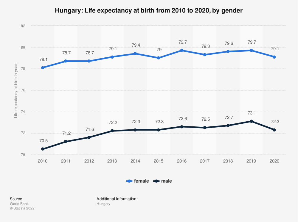 Statistic: Hungary: Life expectancy at birth from 2008 to 2018, by gender | Statista