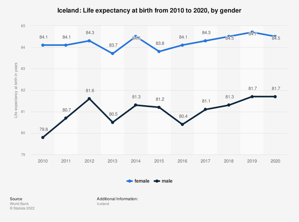 Statistic: Iceland: Life expectancy at birth from 2007 to 2017, by gender | Statista