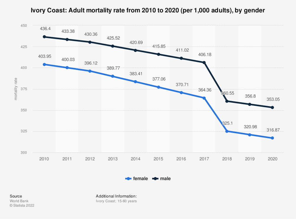 Statistic: Ivory Coast: Adult mortality rate from 2006 to 2016 (per 1,000 adults), by gender | Statista