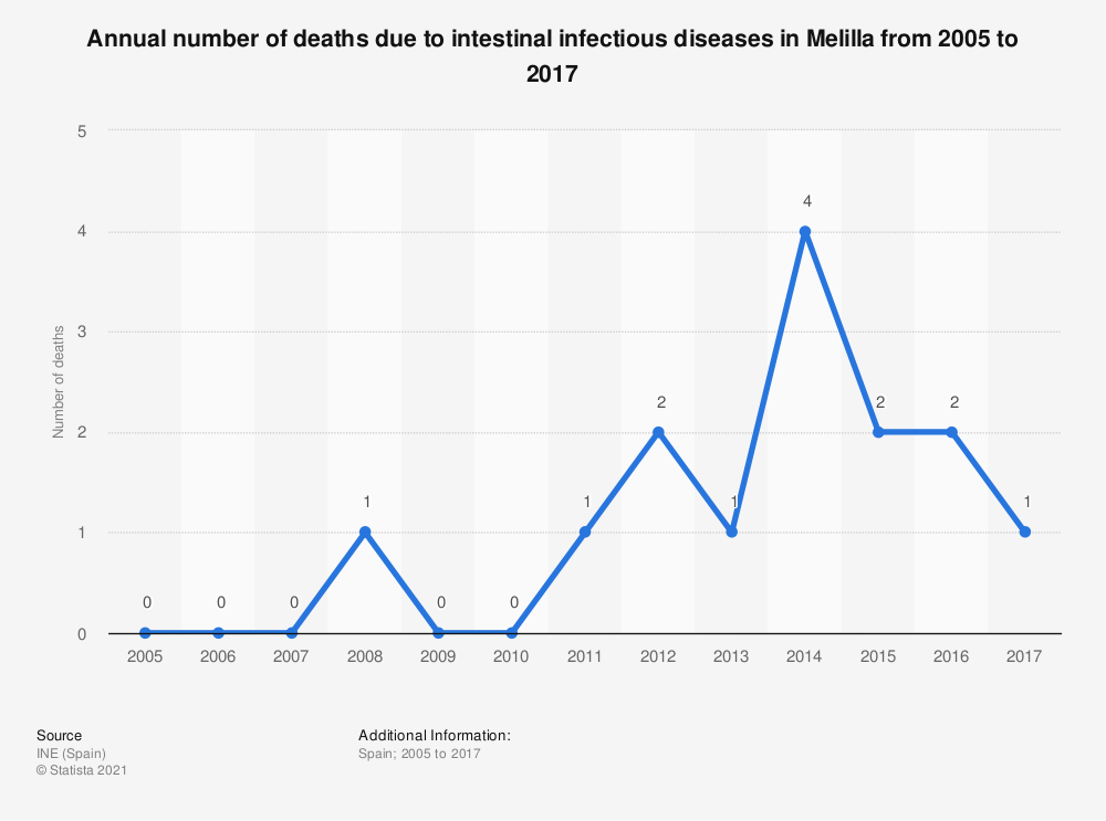 Statistic: Annual number of deaths due to intestinal infectious diseases in Melilla from 2005 to 2017 | Statista
