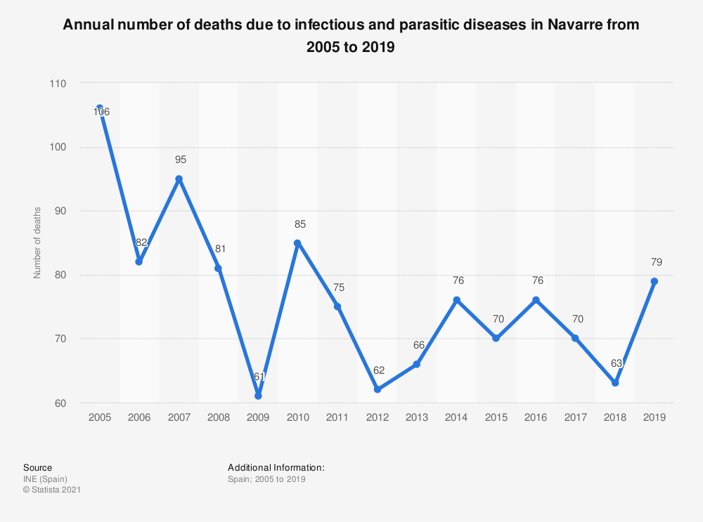 Statistic: Annual number of deaths due to infectious and parasitic diseases in Navarre from 2005 to 2017 | Statista