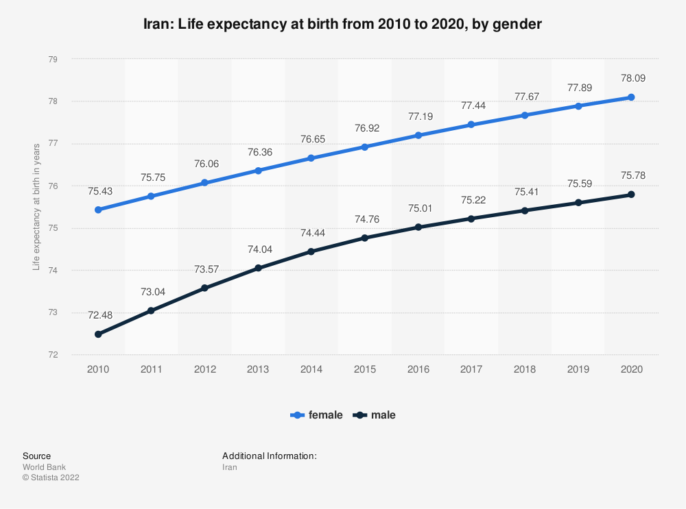 Statistic: Iran: Life expectancy at birth from 2007 to 2017, by gender | Statista
