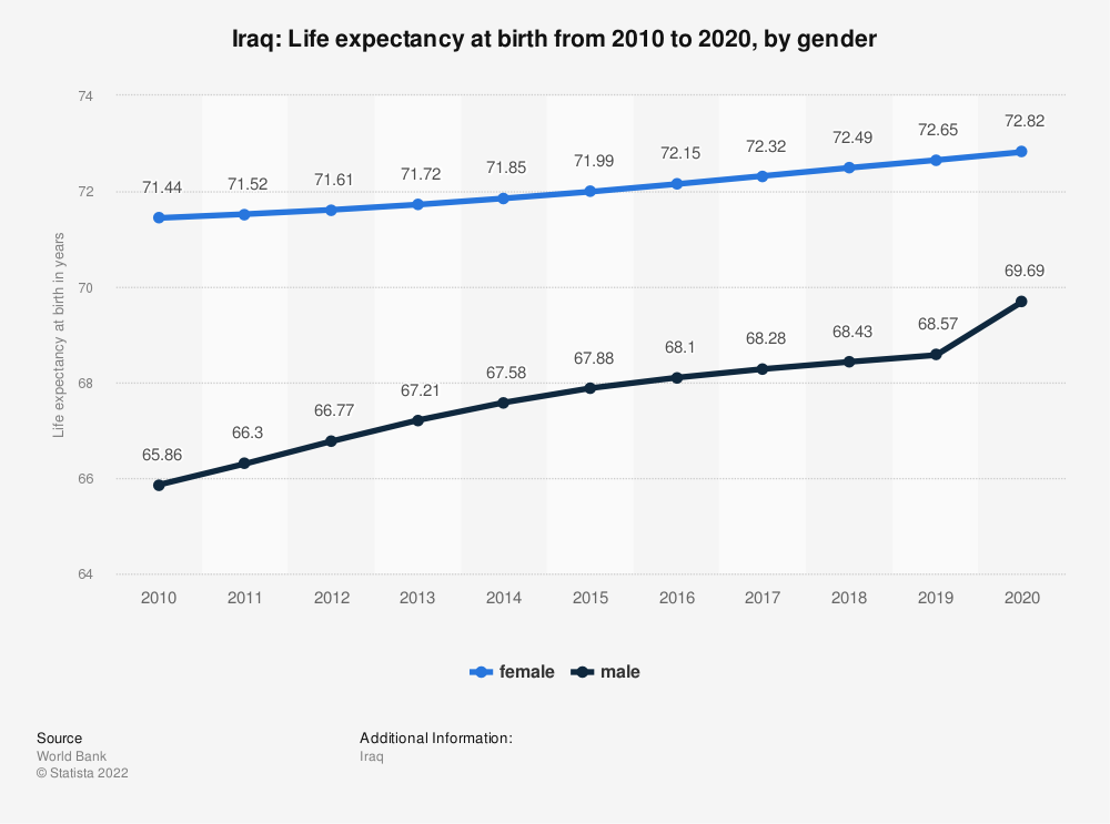 Statistic: Iraq: Life expectancy at birth from 2008 to 2018, by gender | Statista