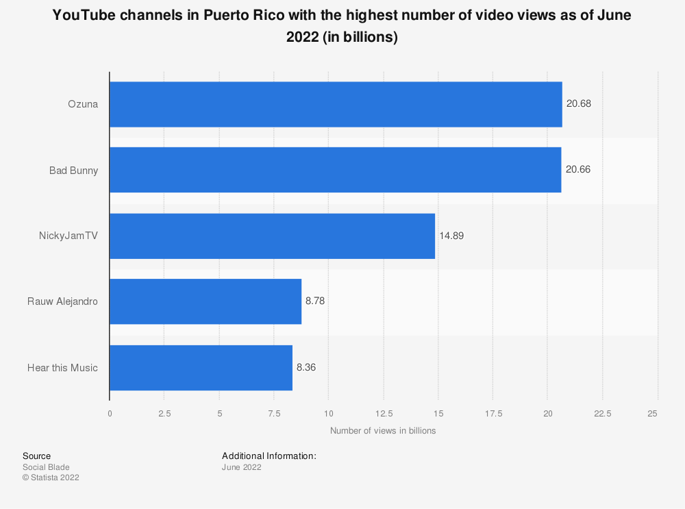Statistic: YouTube channels in Puerto Rico with the highest number of video views as of August 2019 (in billions) | Statista