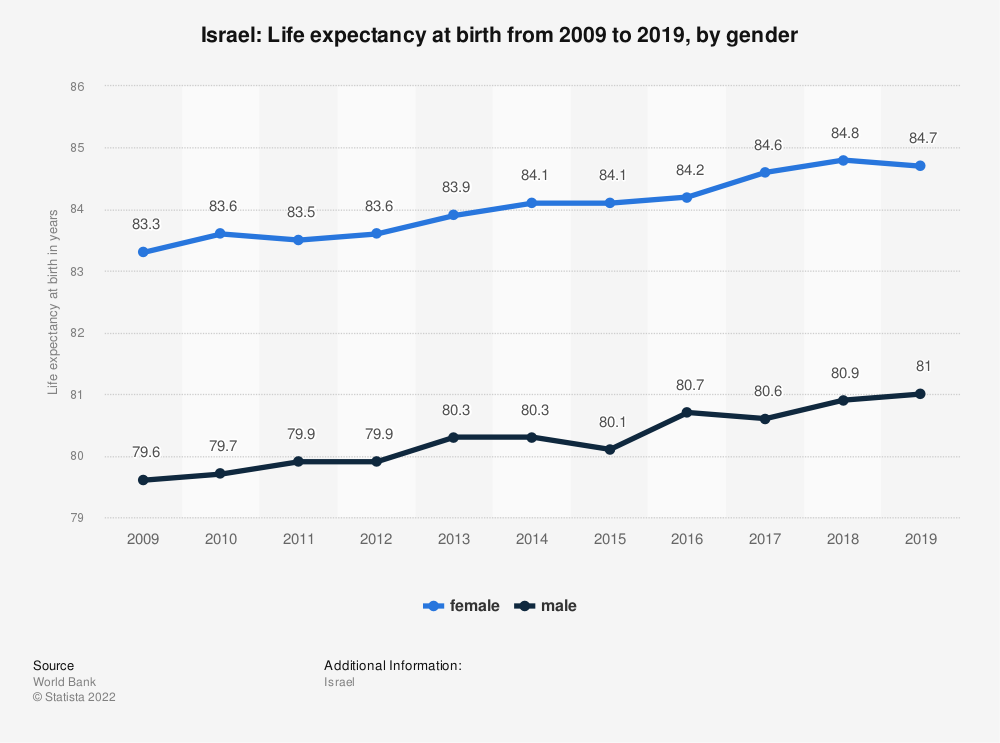 Statistic: Israel: Life expectancy at birth from 2007 to 2017, by gender | Statista
