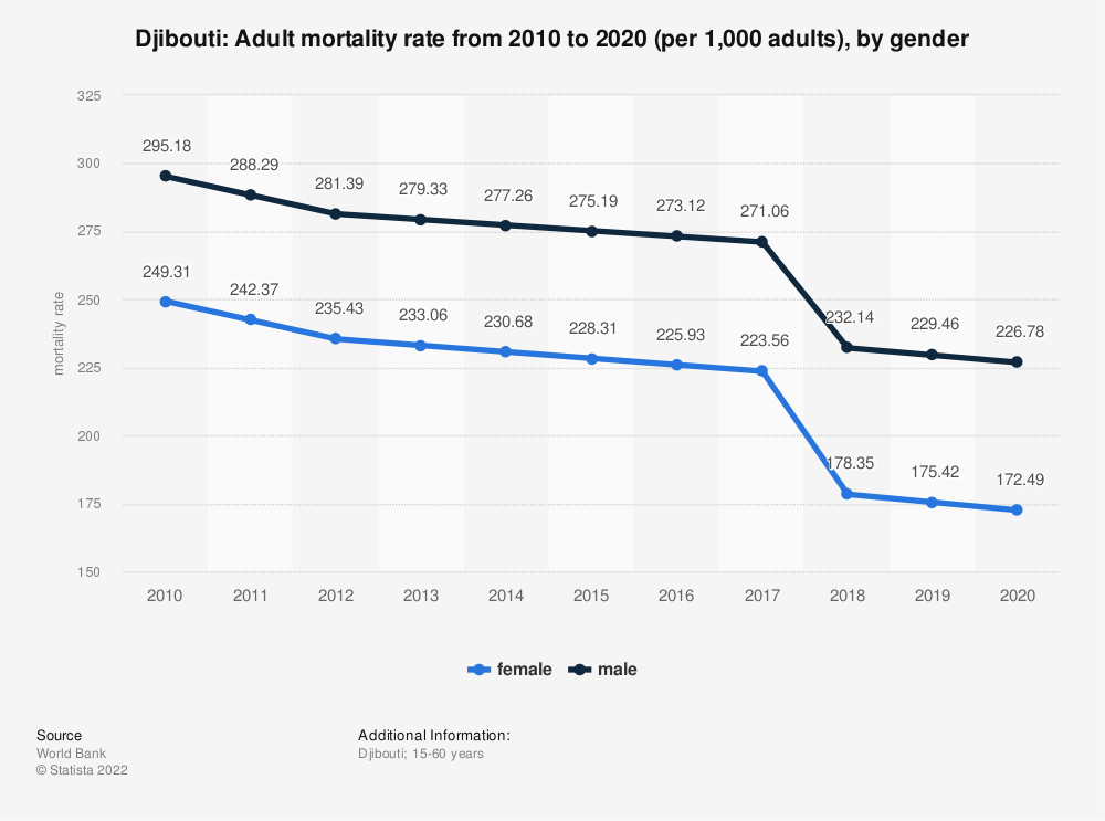 Statistic: Djibouti: Adult mortality rate from 2008 to 2018 (per 1,000 adults), by gender | Statista