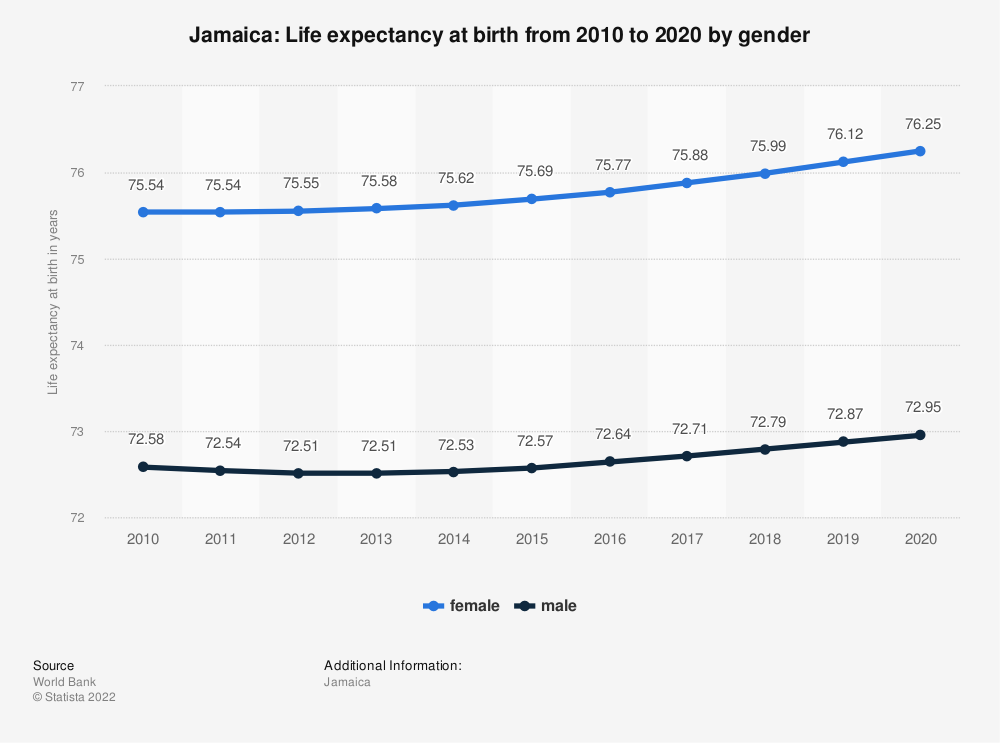 Statistic: Jamaica: Life expectancy at birth from 2008 to 2018, by gender | Statista
