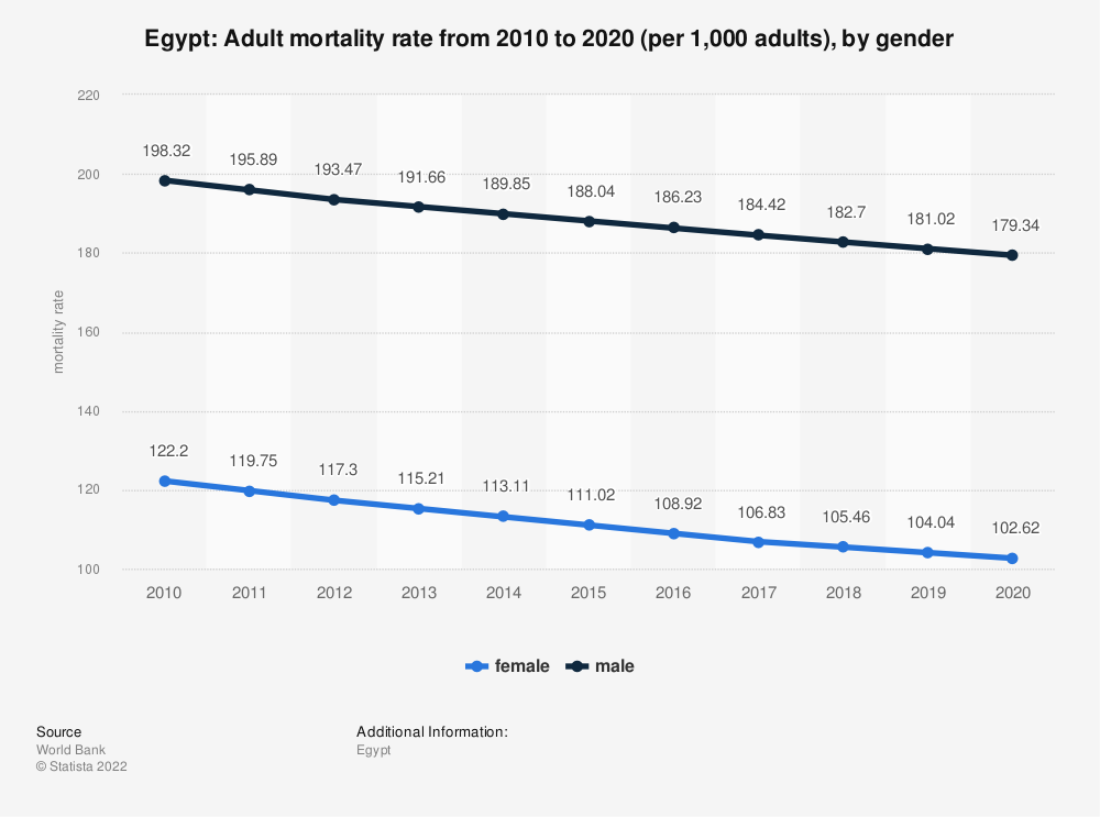 Statistic: Egypt: Adult mortality rate from 2007 to 2017 (per 1,000 adults), by gender | Statista