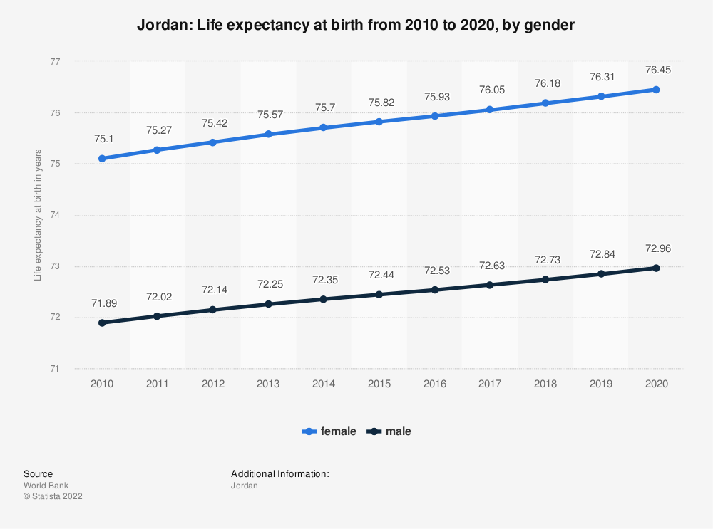 Statistic: Jordan: Life expectancy at birth from 2008 to 2018, by gender | Statista