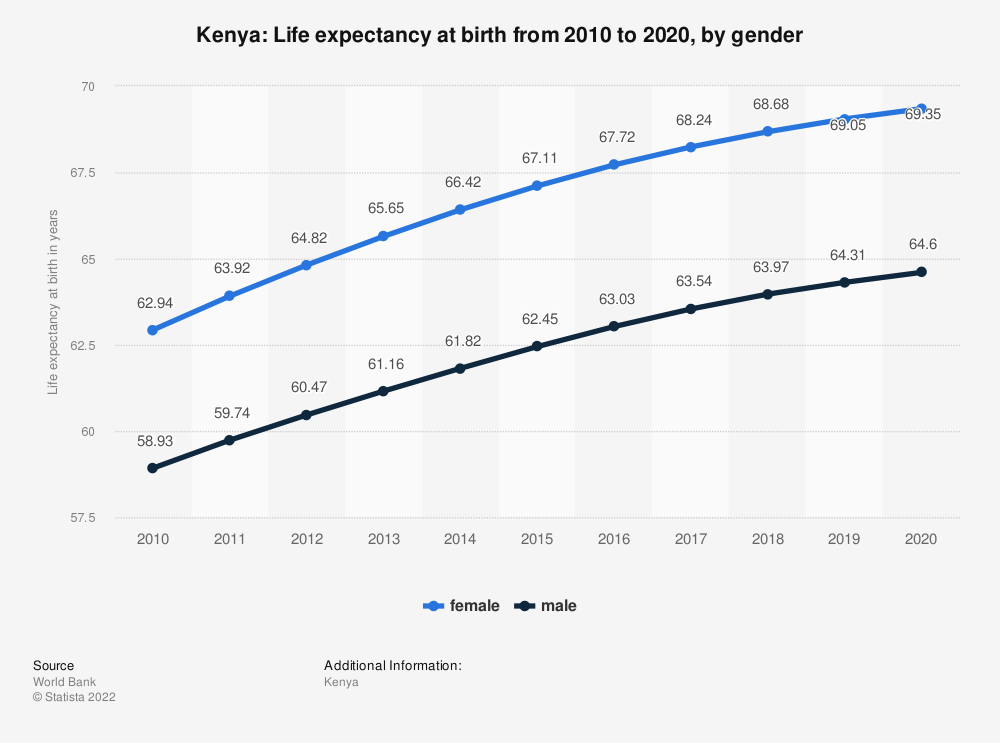 Statistic: Kenya: Life expectancy at birth from 2009 to 2019, by gender | Statista