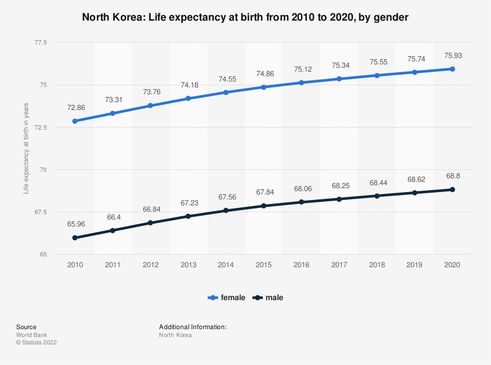 Statistic: North Korea: Life expectancy at birth from 2006 to 2016, by gender | Statista