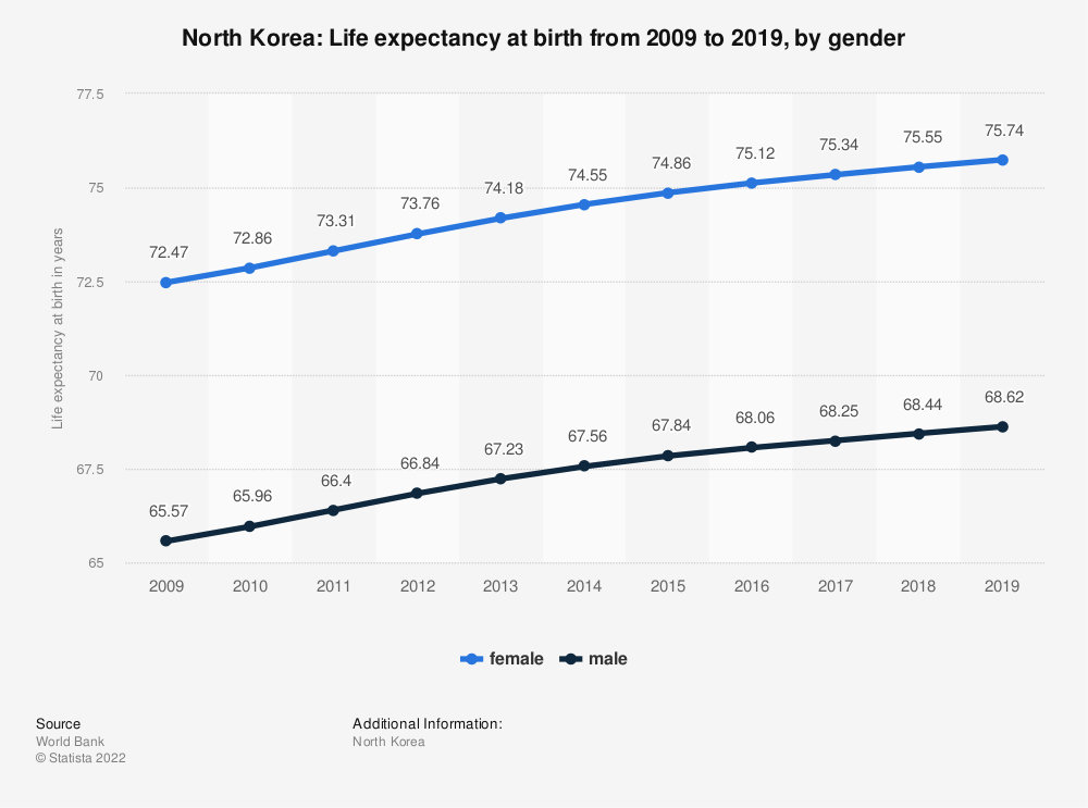 Statistic: North Korea: Life expectancy at birth from 2007 to 2017, by gender | Statista