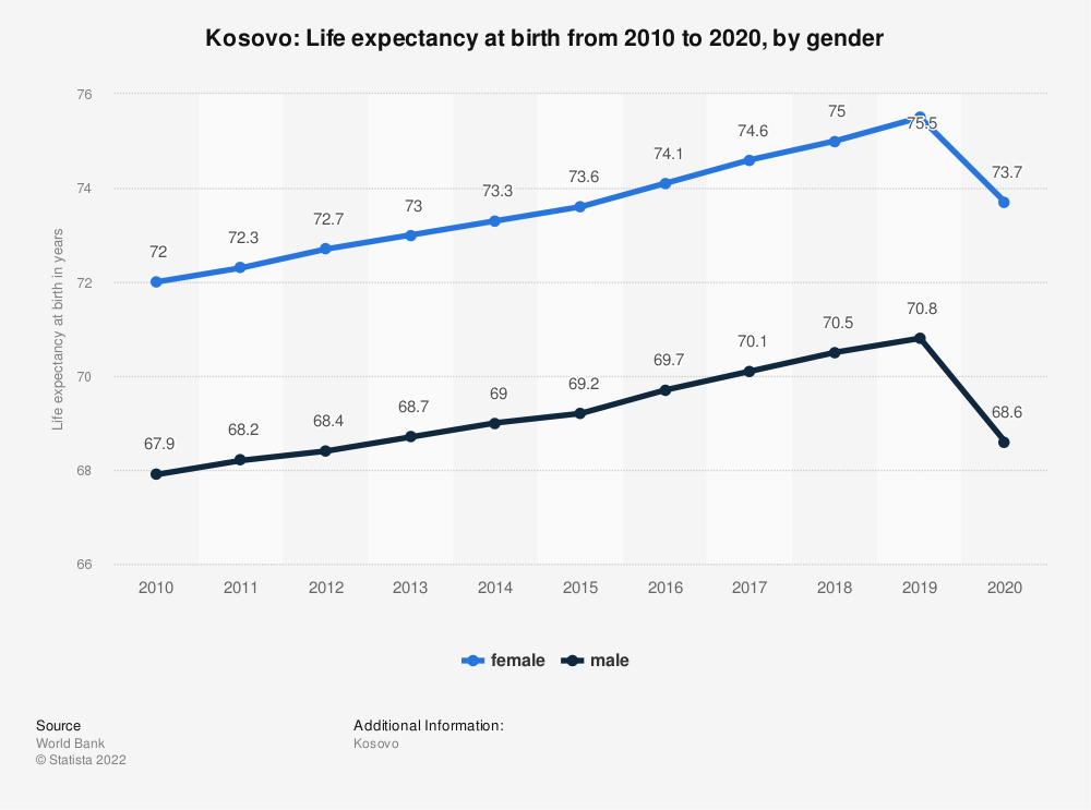 Statistic: Kosovo: Life expectancy at birth from 2006 to 2016, by gender | Statista