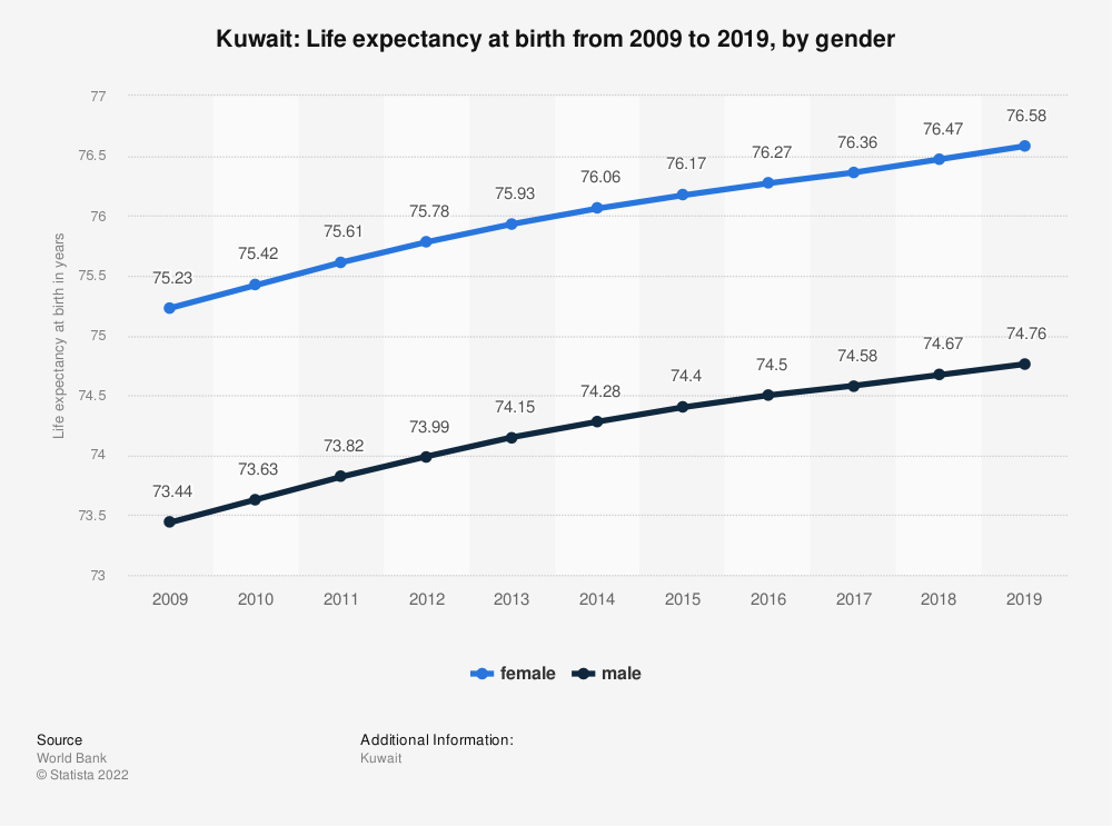Statistic: Kuwait: Life expectancy at birth from 2007 to 2017, by gender | Statista