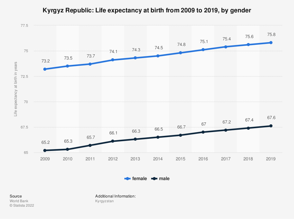 Statistic: Kyrgyz Republic: Life expectancy at birth from 2007 to 2017, by gender | Statista