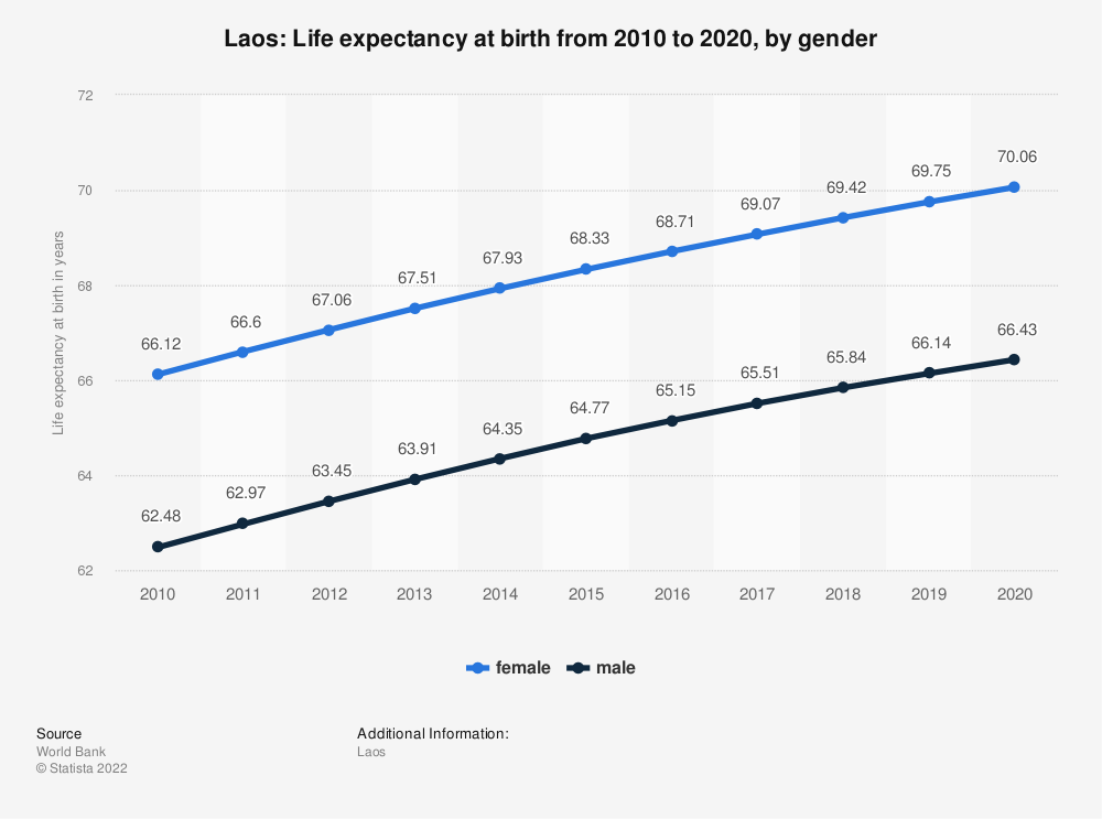 Statistic: Laos: Life expectancy at birth from 2008 to 2018, by gender | Statista