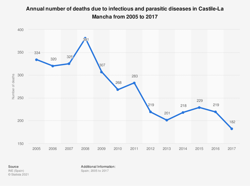Statistic: Annual number of deaths due to infectious and parasitic diseases in Castile-La Mancha from 2005 to 2017 | Statista