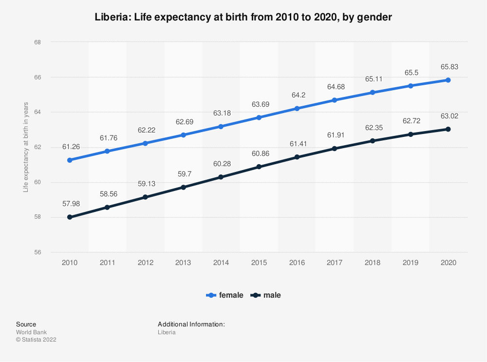 Statistic: Liberia: Life expectancy at birth from 2006 to 2016, by gender | Statista