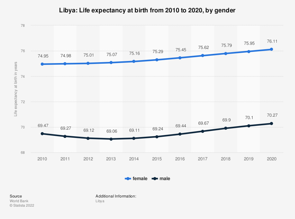 Statistic: Libya: Life expectancy at birth from 2007 to 2017, by gender | Statista