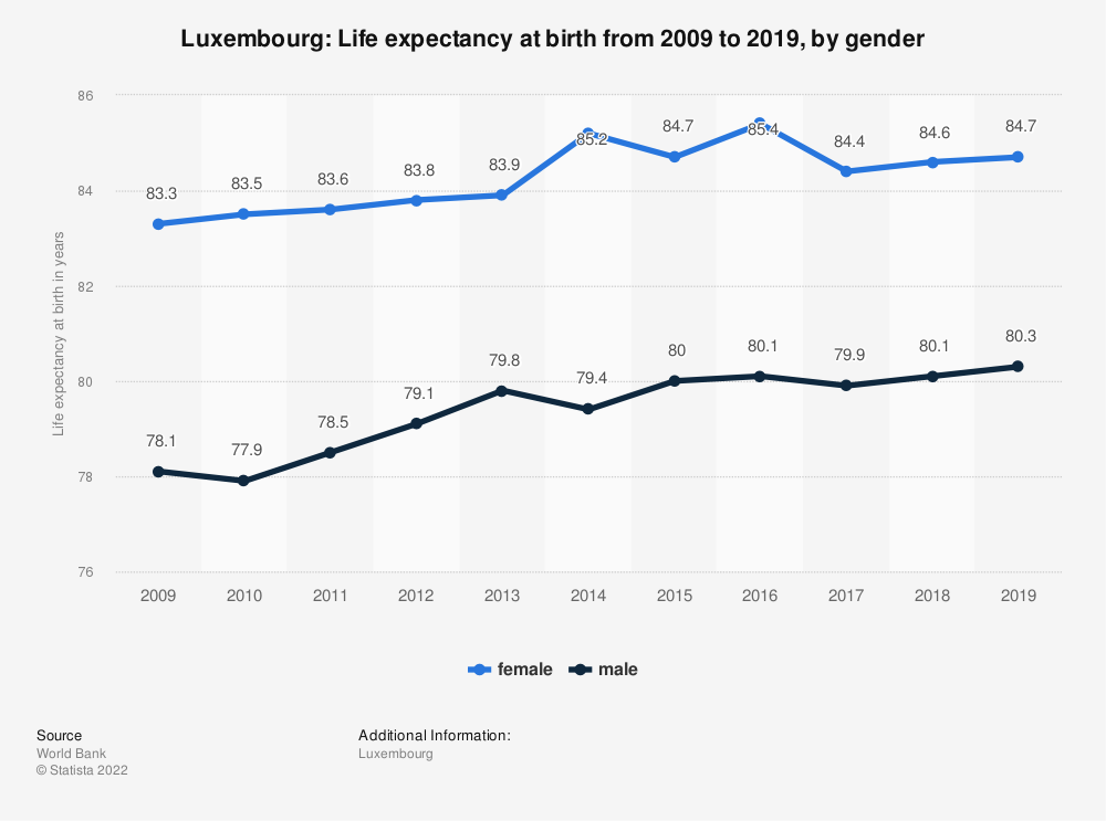 Statistic: Luxembourg: Life expectancy at birth from 2007 to 2017, by gender | Statista