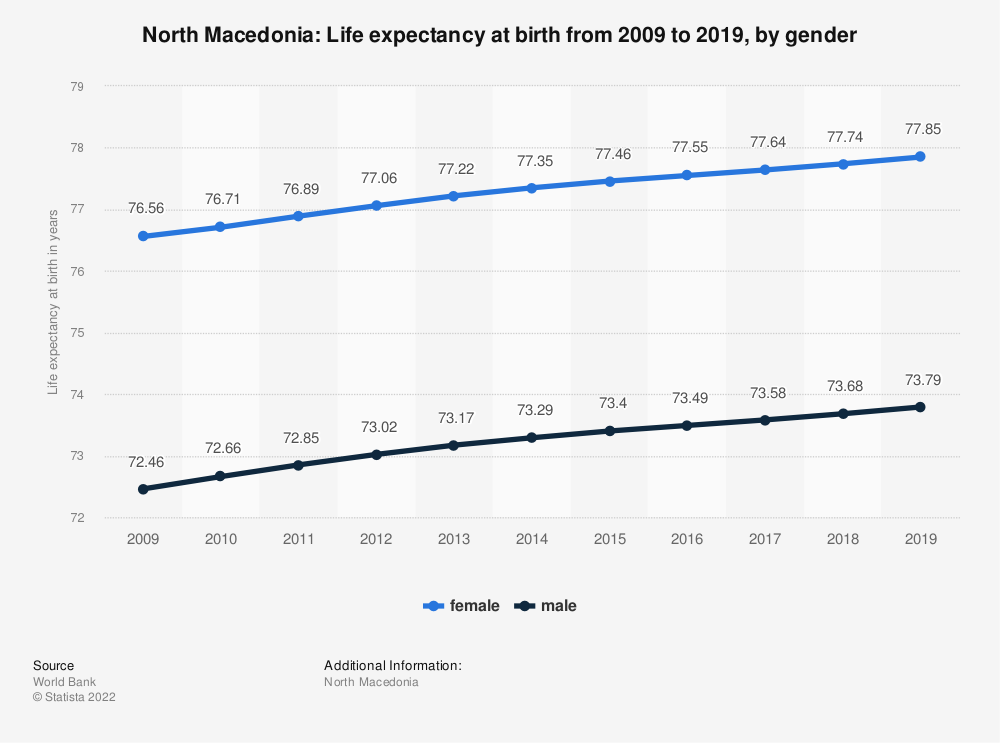 Statistic: North Macedonia: Life expectancy at birth from 2006 to 2016, by gender | Statista