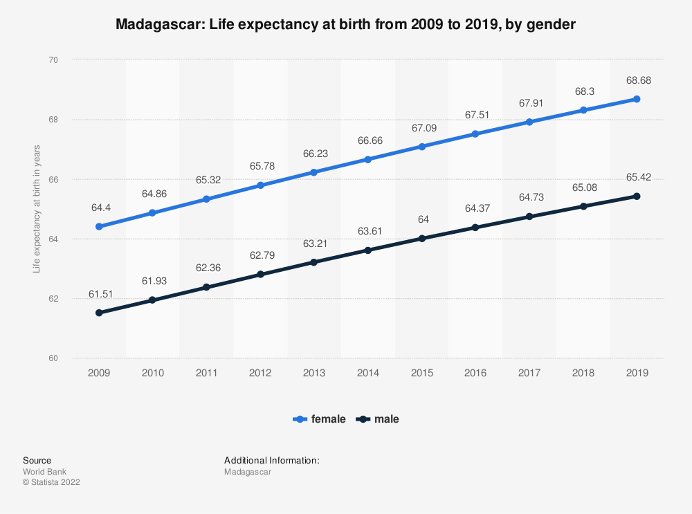 Statistic: Madagascar: Life expectancy at birth from 2009 to 2019, by gender | Statista