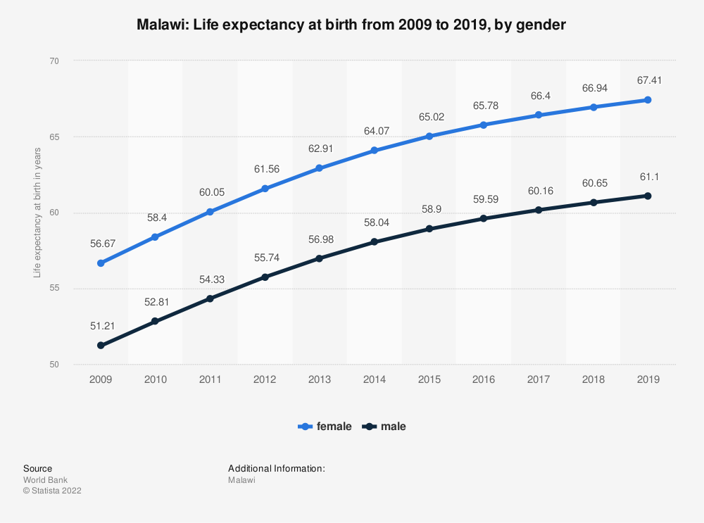 Statistic: Malawi: Life expectancy at birth from 2008 to 2018, by gender | Statista