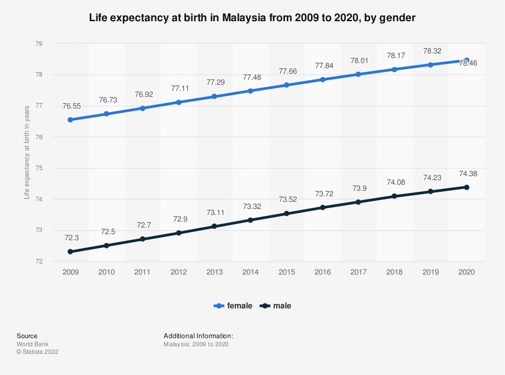 Statistic: Malaysia: Life expectancy at birth from 2008 to 2018, by gender | Statista