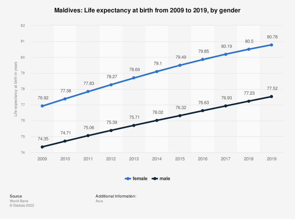 Statistic: Maldives: Life expectancy at birth from 2007 to 2017, by gender | Statista