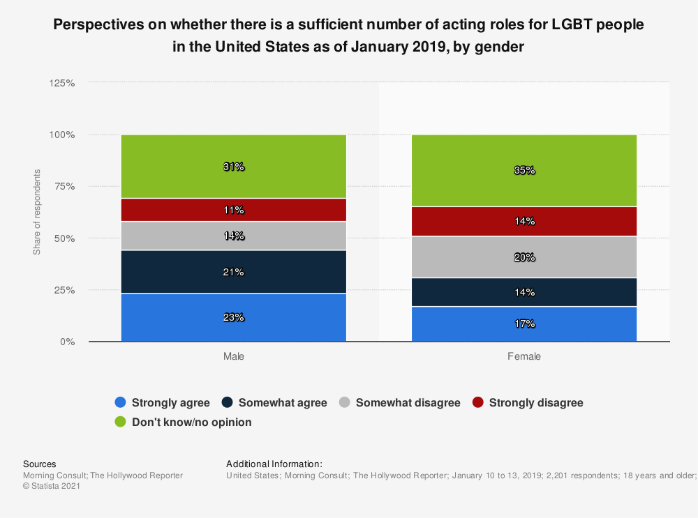 Statistic: Perspectives on whether there is a sufficient number of acting roles for LGBT people in the United States as of January 2019, by gender | Statista