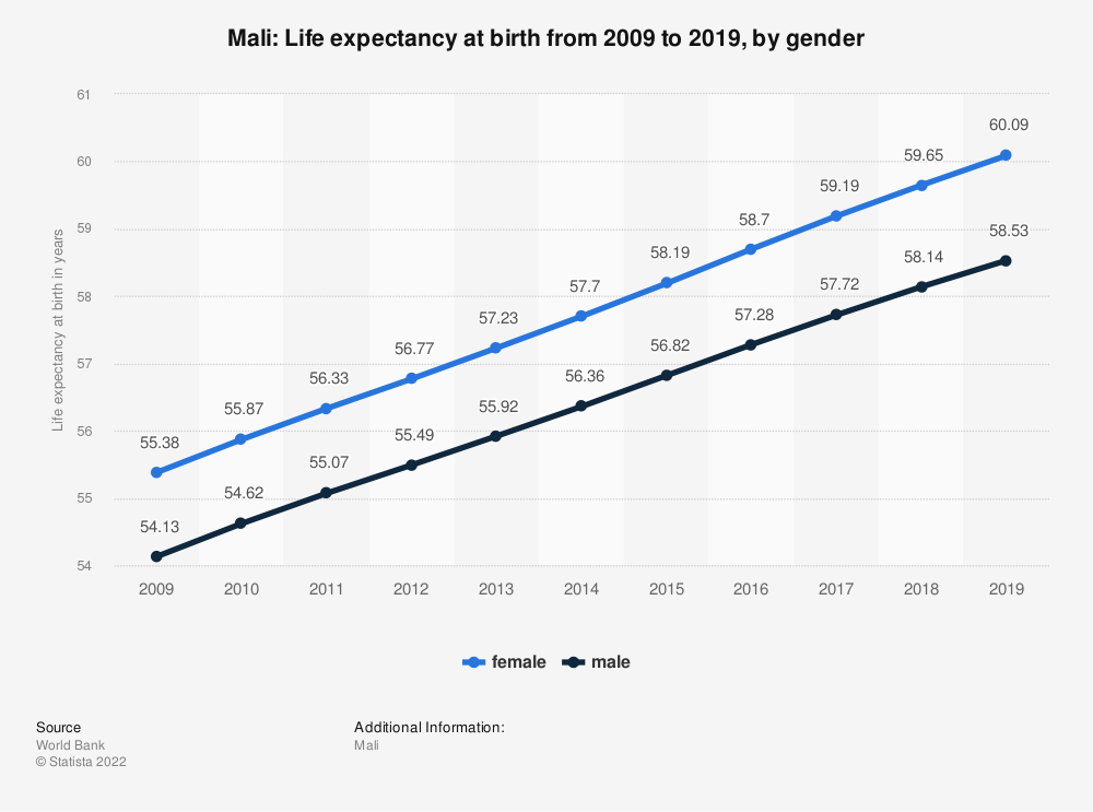 Statistic: Mali: Life expectancy at birth from 2009 to 2019, by gender | Statista