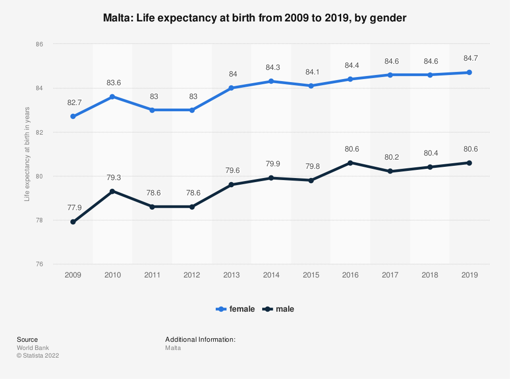 Statistic: Malta: Life expectancy at birth from 2006 to 2016, by gender | Statista