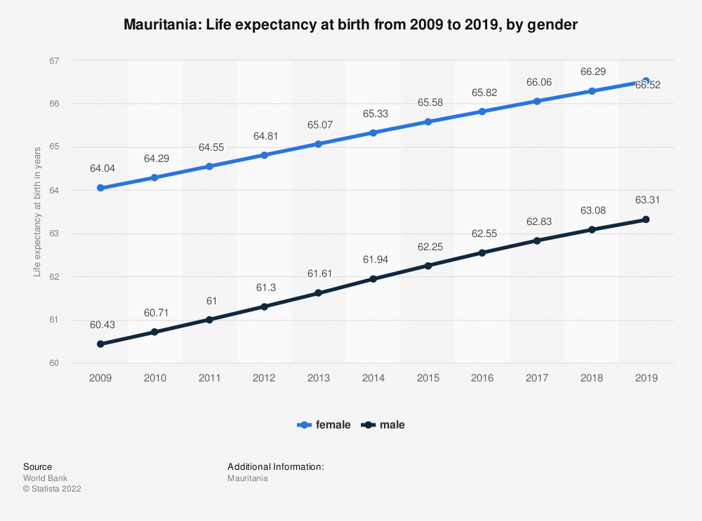 Statistic: Mauritania: Life expectancy at birth from 2009 to 2019, by gender | Statista