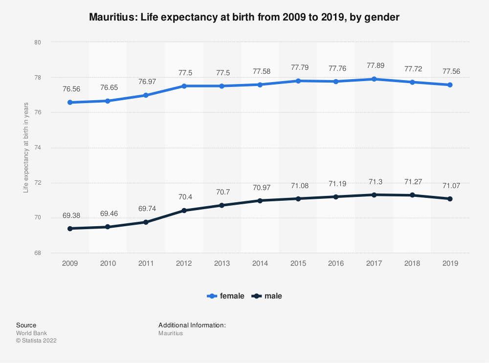 Statistic: Mauritius: Life expectancy at birth from 2007 to 2017, by gender | Statista