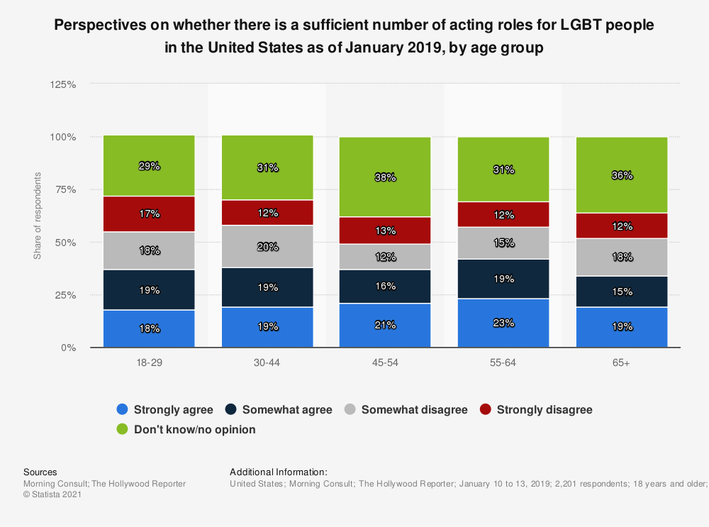 Statistic: Perspectives on whether there is a sufficient number of acting roles for LGBT people in the United States as of January 2019, by age group | Statista