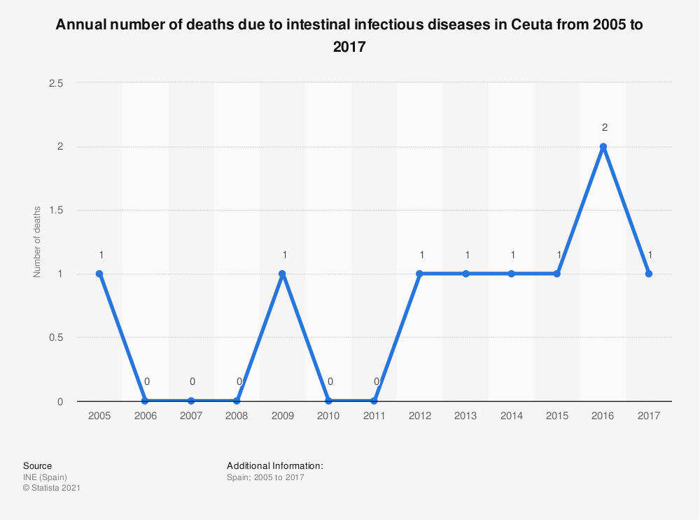 Statistic: Annual number of deaths due to intestinal infectious diseases in Ceuta from 2005 to 2017 | Statista