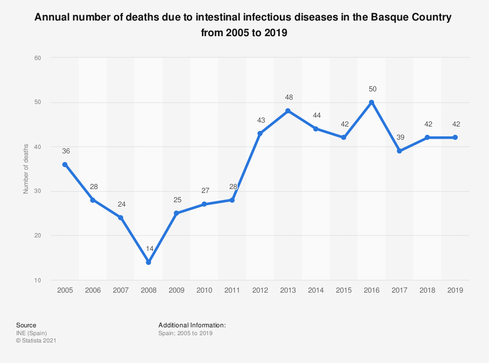 Statistic: Annual number of deaths due to intestinal infectious diseases in the Basque Country  from 2005 to 2018 | Statista