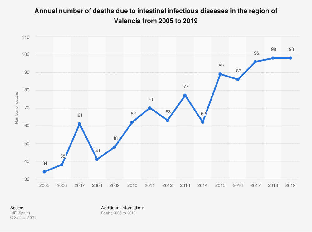 Statistic: Annual number of deaths due to intestinal infectious diseases in the region of Valencia from 2005 to 2017 | Statista