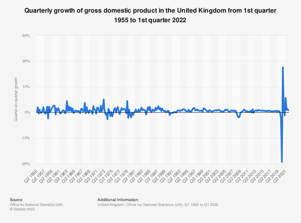 Statistic: Quarter on quarter growth of gross domestic product (GDP) in the United Kingdom (UK) from 4th quarter 2014  to 4th quarter 2019 | Statista