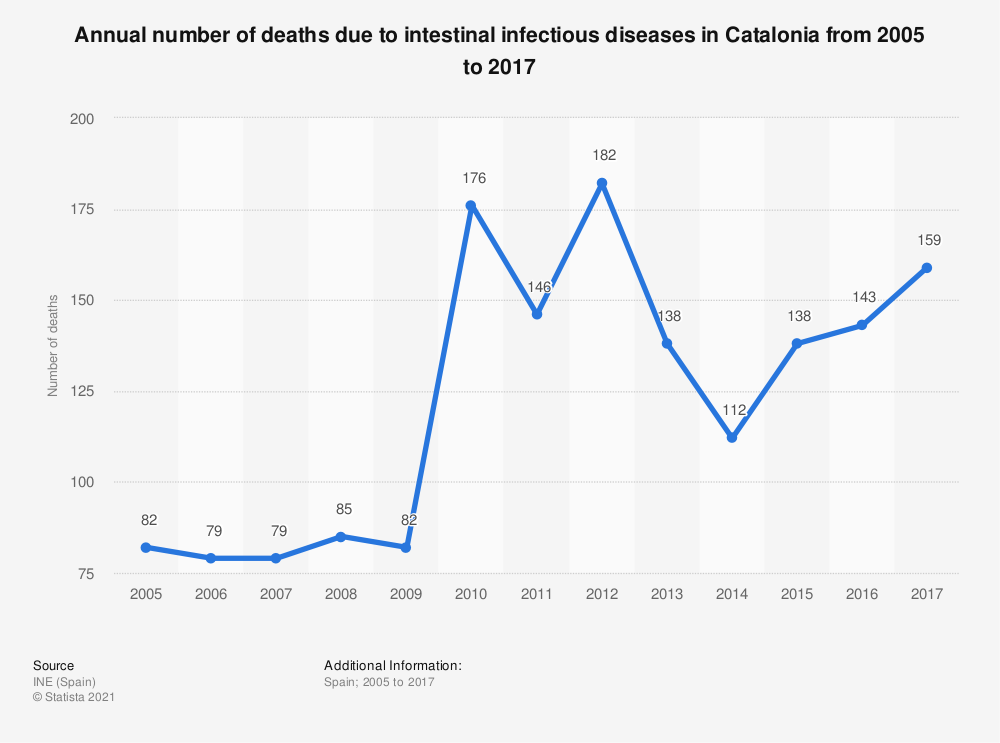 Statistic: Annual number of deaths due to intestinal infectious diseases in Catalonia from 2005 to 2017 | Statista