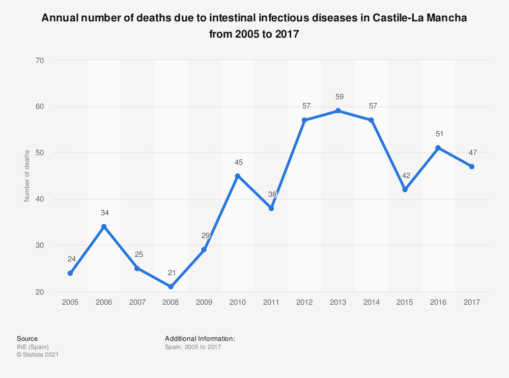 Statistic: Annual number of deaths due to intestinal infectious diseases in Castile-La Mancha from 2005 to 2017 | Statista