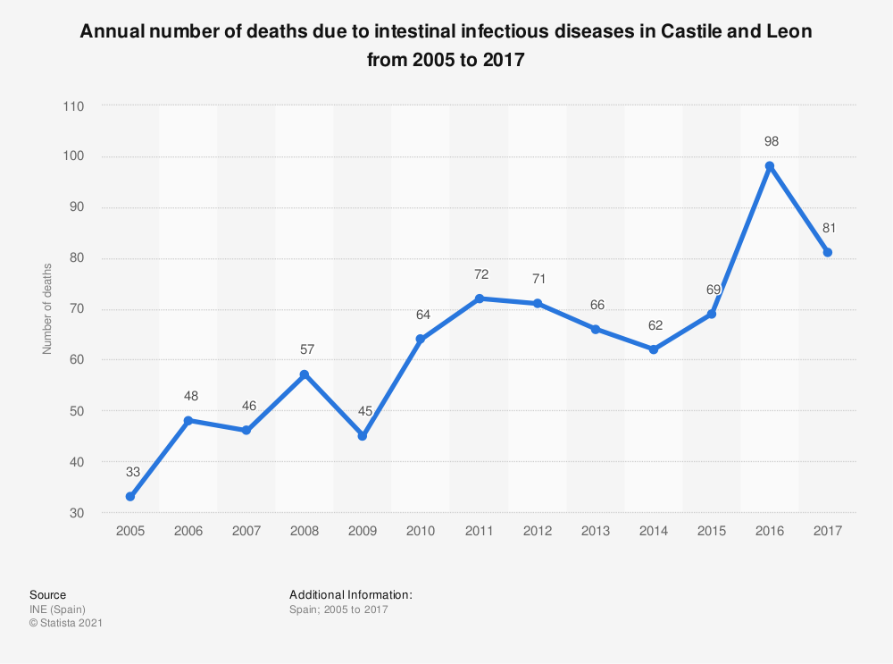 Statistic: Annual number of deaths due to intestinal infectious diseases in Castile and Leon from 2005 to 2017 | Statista
