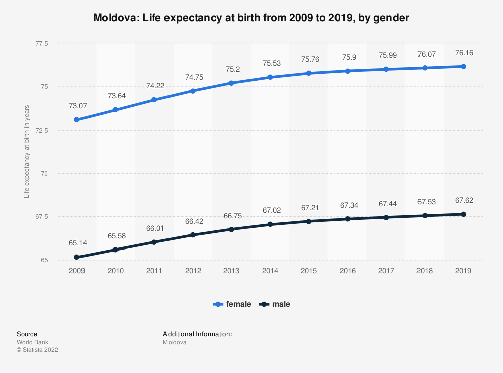 Statistic: Moldova: Life expectancy at birth from 2007 to 2017, by gender | Statista