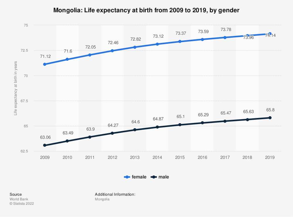 Statistic: Mongolia: Life expectancy at birth from 2007 to 2017, by gender | Statista