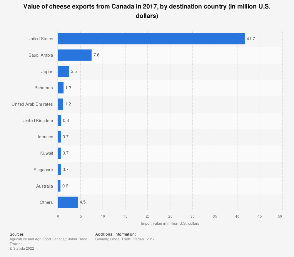 Statistic: Value of cheese exports from Canada in 2017, by destination country (in million U.S. dollars) | Statista