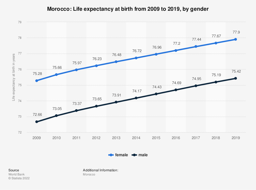 Statistic: Morocco: Life expectancy at birth from 2008 to 2018, by gender | Statista