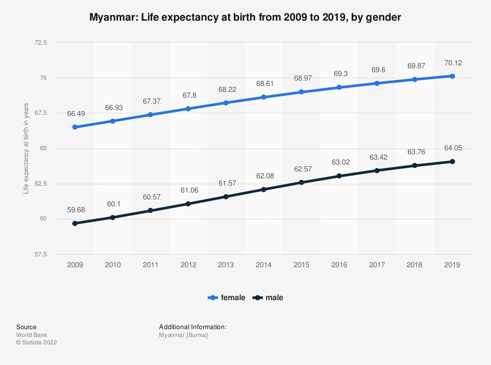 Statistic: Myanmar: Life expectancy at birth from 2007 to 2017, by gender | Statista
